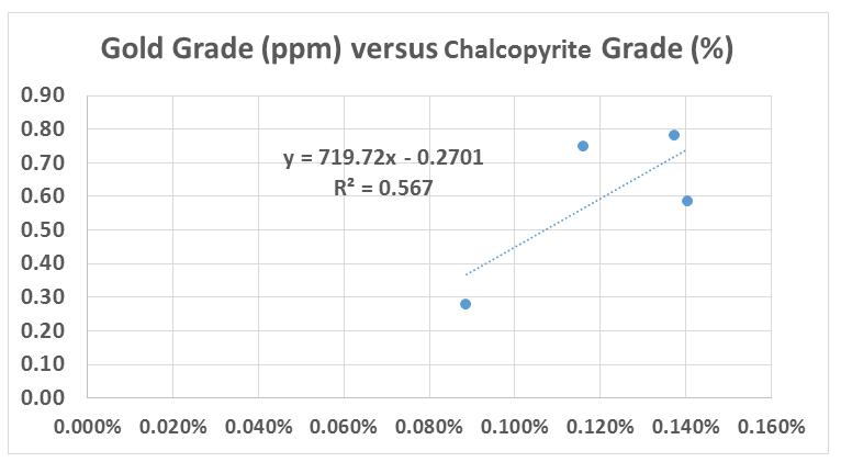 gold vs. chalcopyrite grade