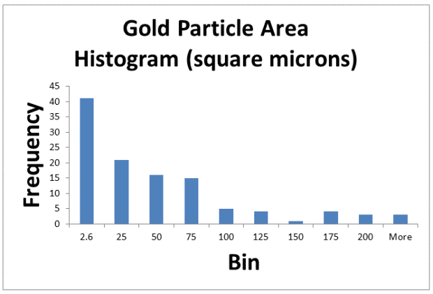 Gold Particle histogram