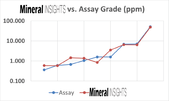 Mineral Insights vs. Assay